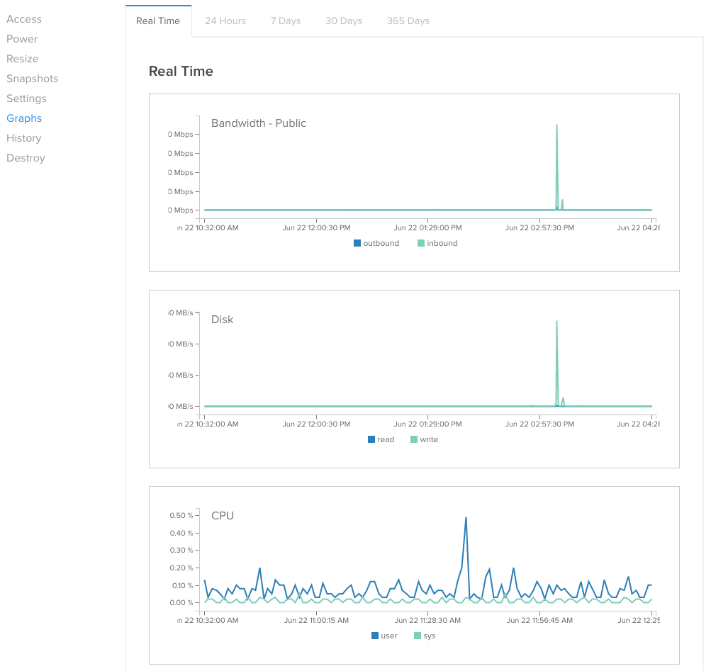 DigitalOcean Graphs