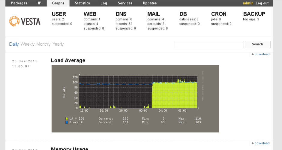 Đồ thị thống kê hoạt động server